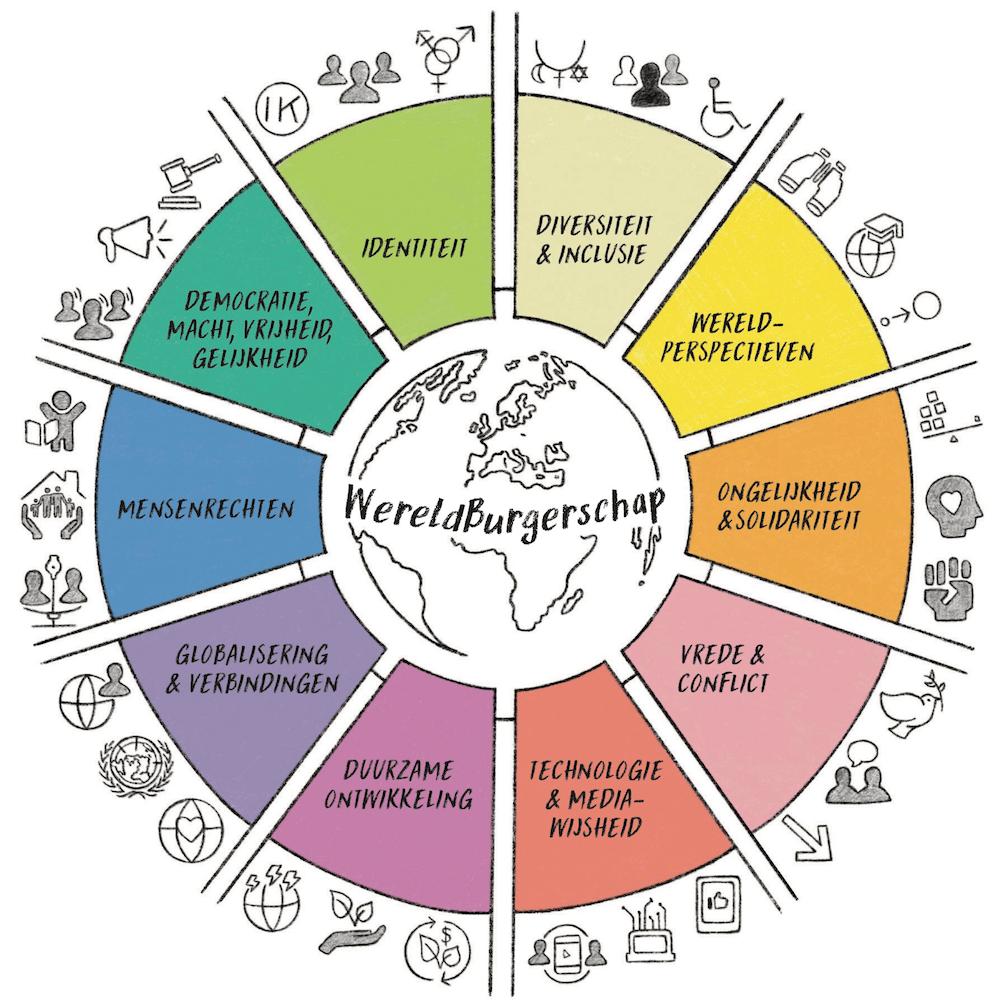 Fawaka WereldBurgerschap cirkel